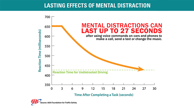 Mental distraction infographic